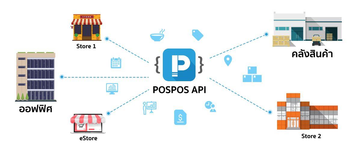 ร่วมพัฒนาระบบโซลูชั่นของธุรกิจคุณ ด้วย POSPOS APIs
